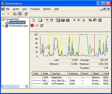 Windows XP performance monitor